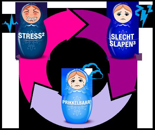 Vicieuze cyclus  Stress-slaap-humeur